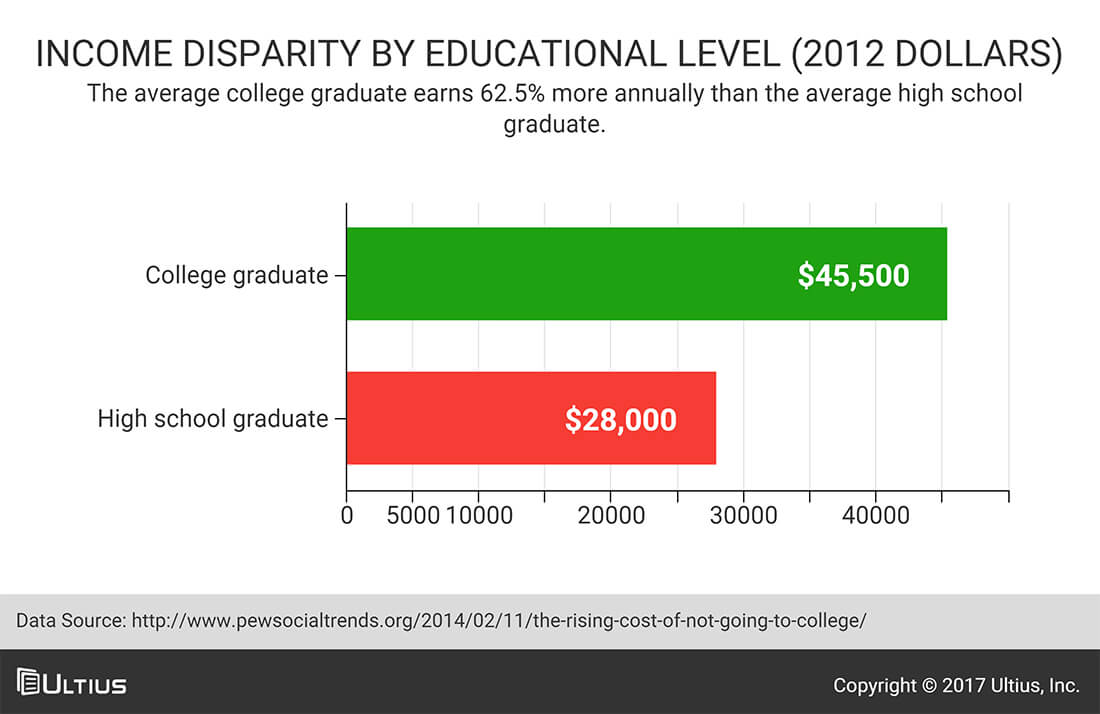 Income disparity by educational level - College graduates versus high school graduates - Pew Research Center