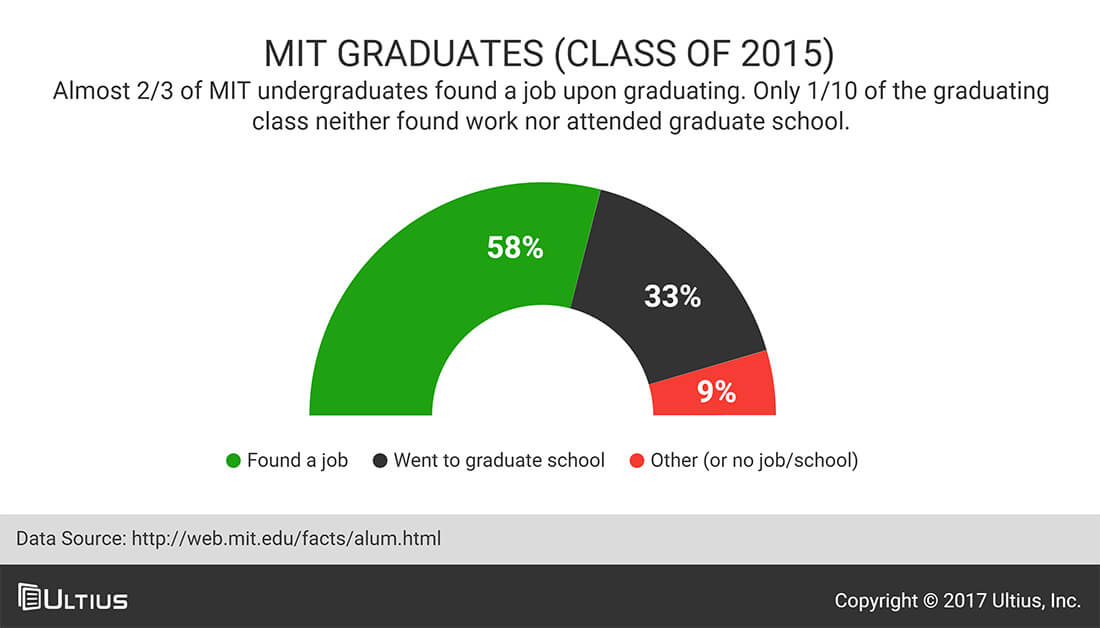 MIT graduates - MIT Facts
