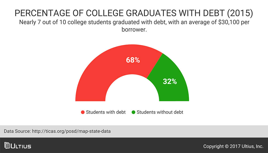 Percentage of college graduates with debt - The Institute for College Access & Success