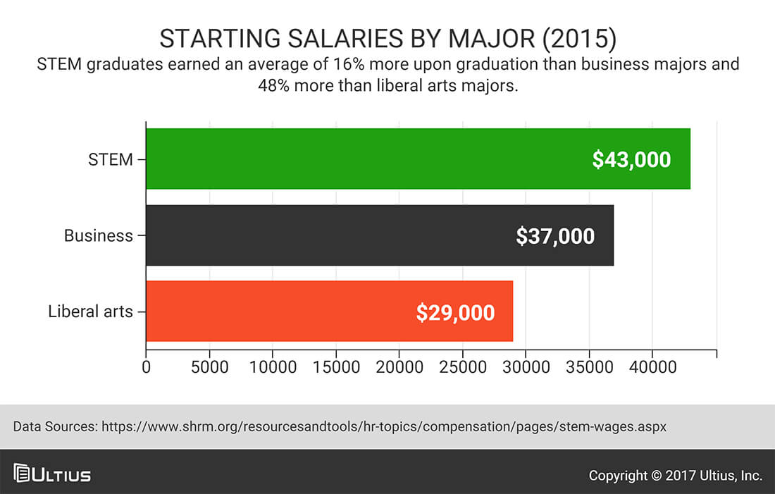 Starting salaries by major - Society for Human Resource Management (SHRM)