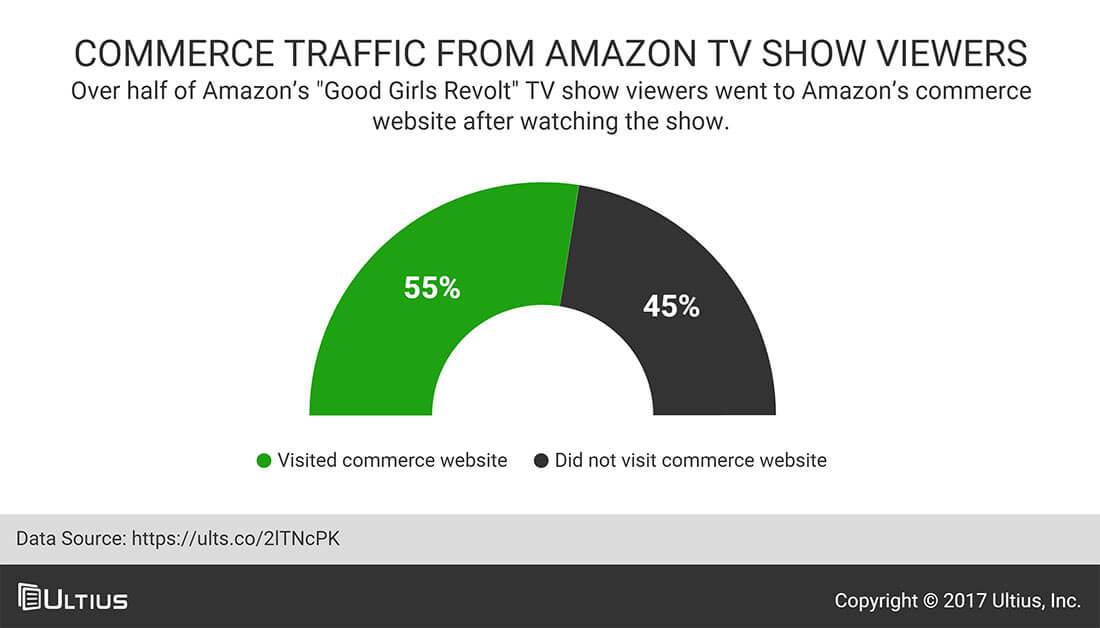 Commerce traffic from Amazon TV show viewers - Hollywood Reporter