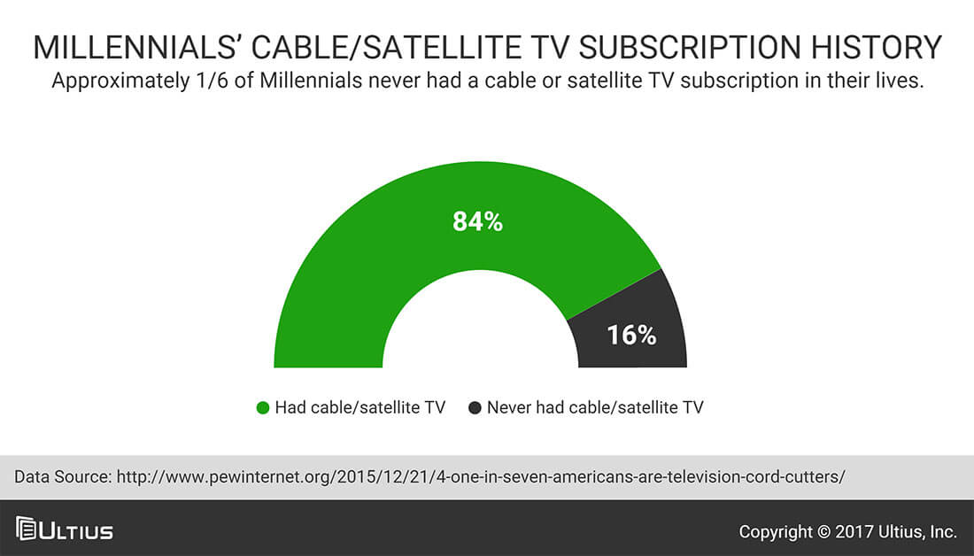 Millennial's cable/satellite TV subscription history - Pew Research Center (PRC)
