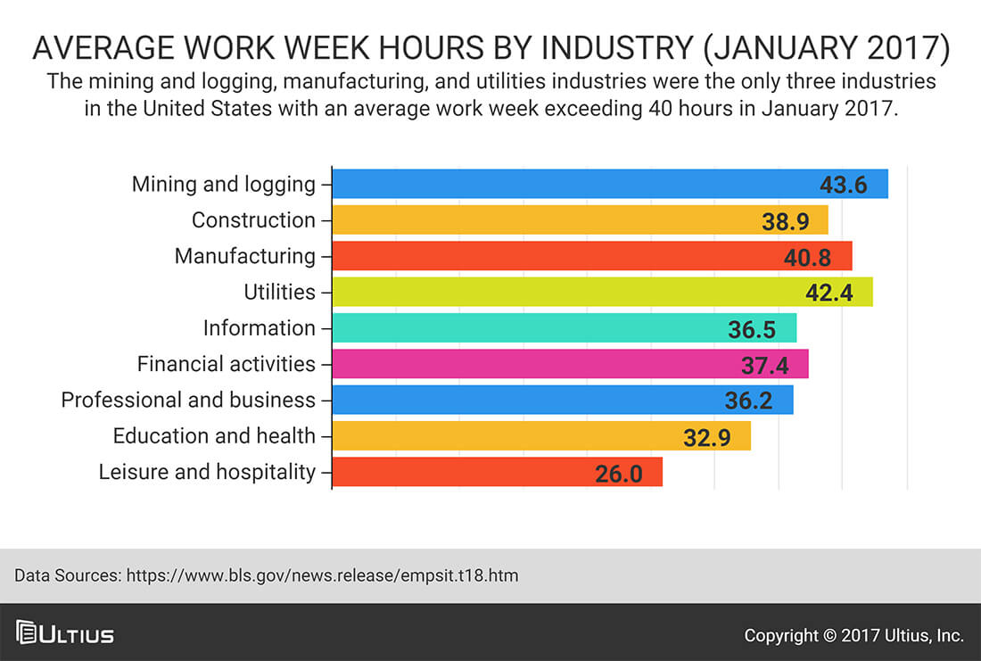 Average work week hours by industry - Bureau of Labor Statistics (BLS)