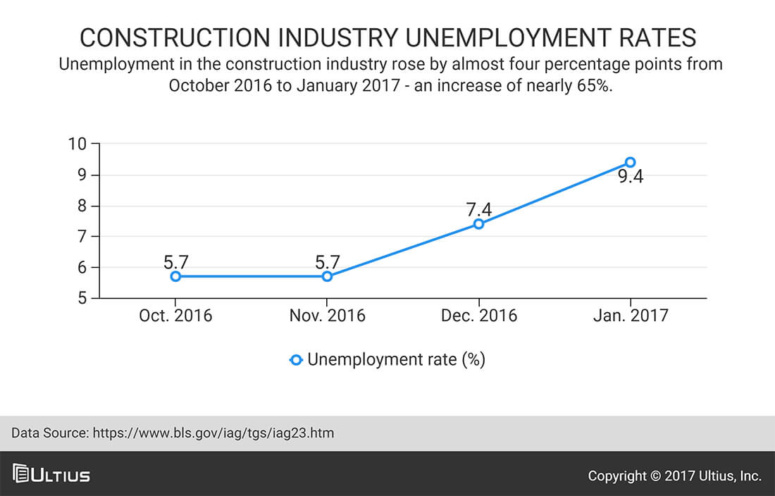 Unemployment in the construction industry - Bureau of Labor Statistics (BLS)