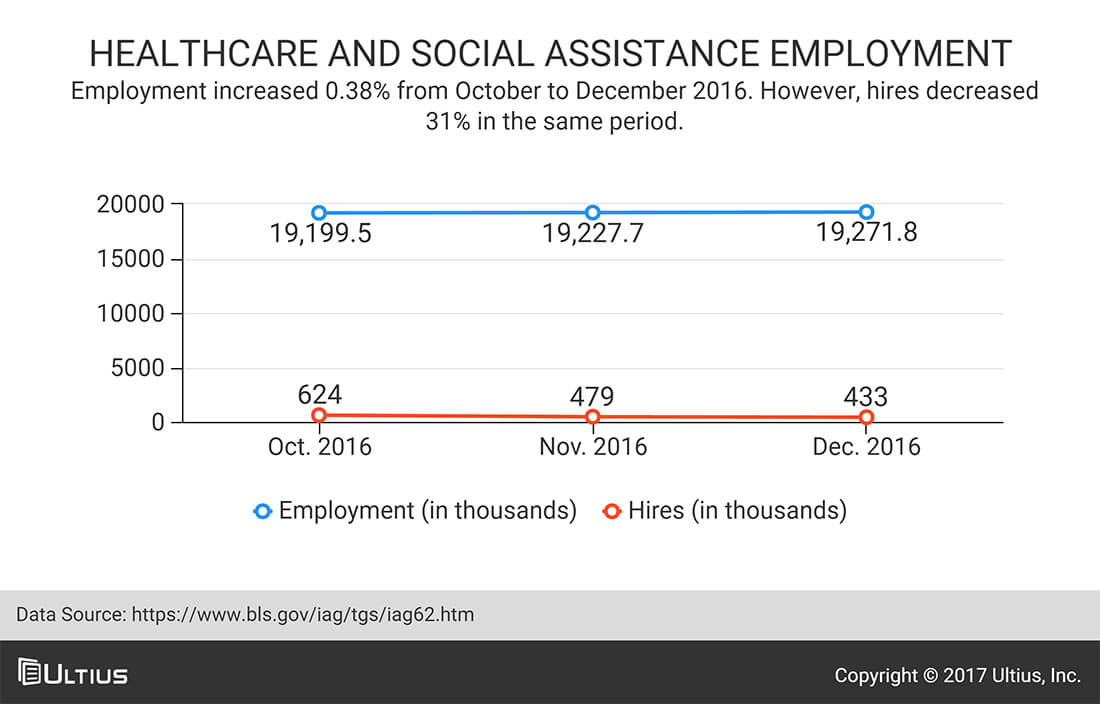 Health care and social assistance employment - Bureau of Labor Statistics (BLS)