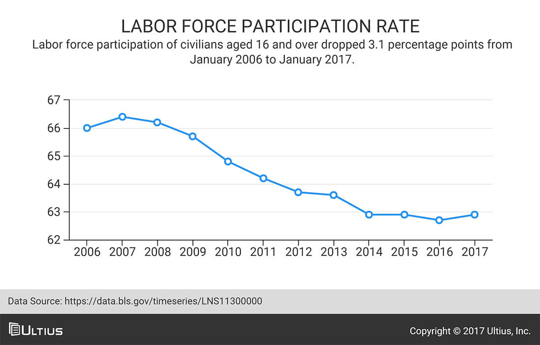 Civilian labor force participation rate - Bureau of Labor Statistics (BLS)