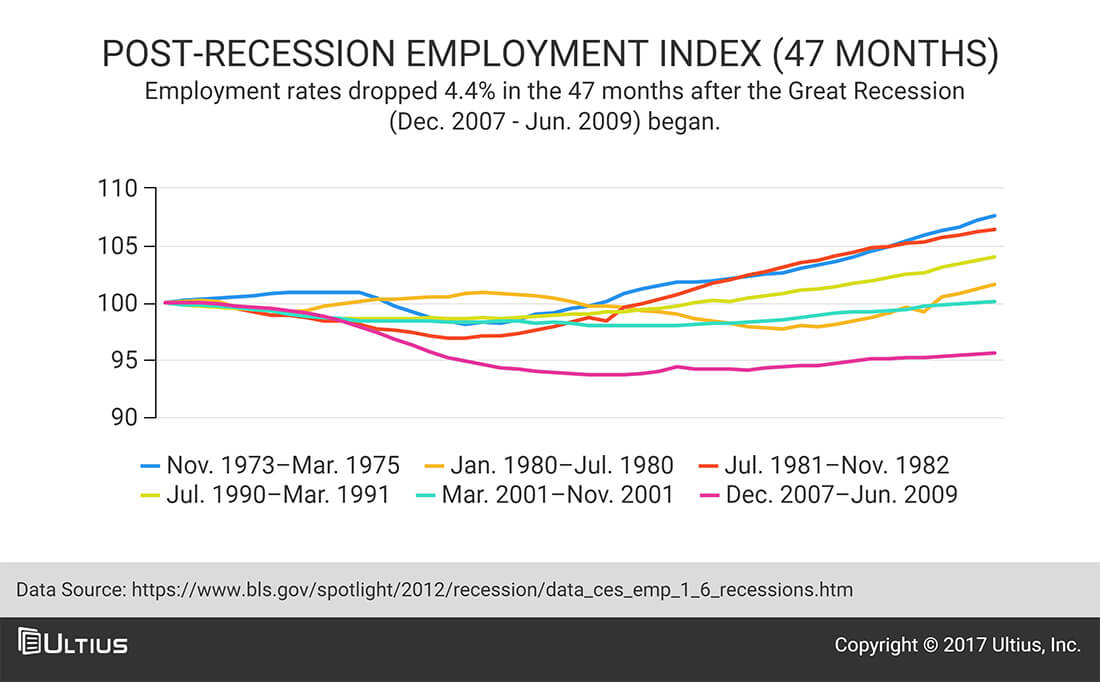 Post-recession employment index (47 months) - Bureau of Labor Statistics (BLS)