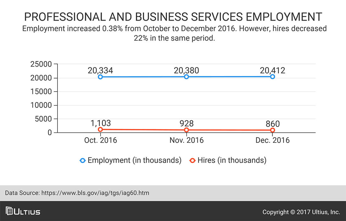 Professional and business services employment - Bureau of Labor Statistics (BLS)