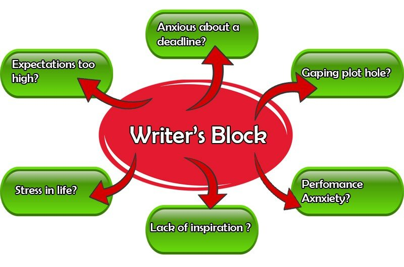 Common causes of writer's block