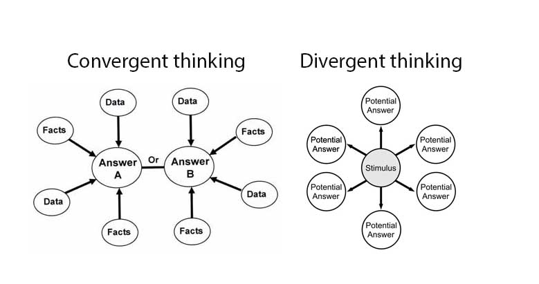 The differences between convergent and divergent thinking.