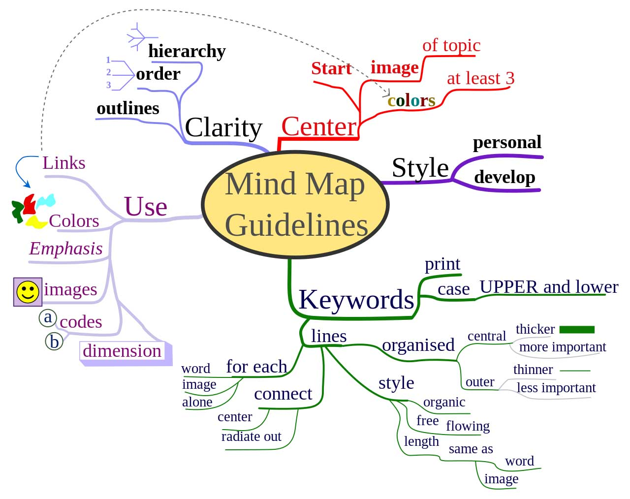 Freewriting mind map