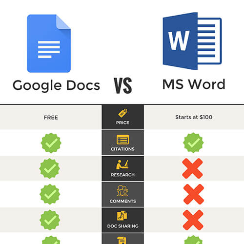 how to make google docs show the word count