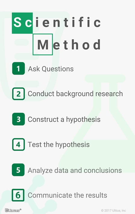 The complete steps in the scientific method.