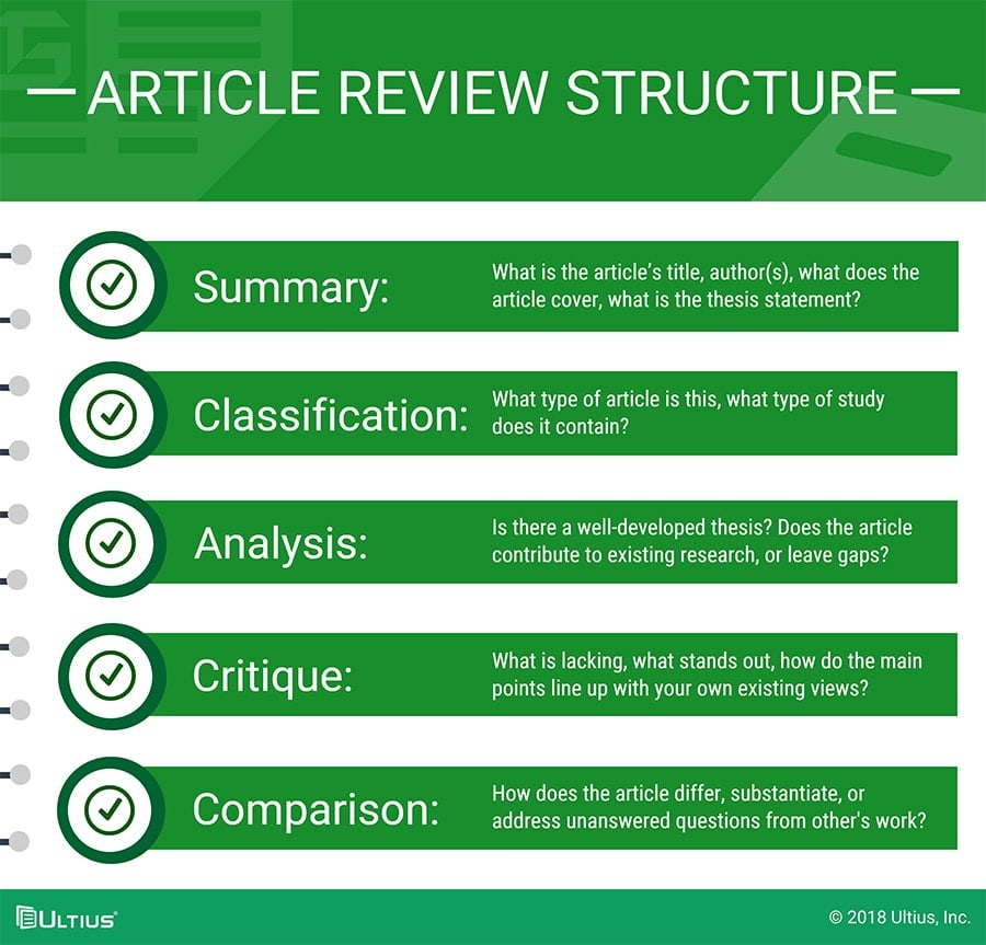 how to do a review article