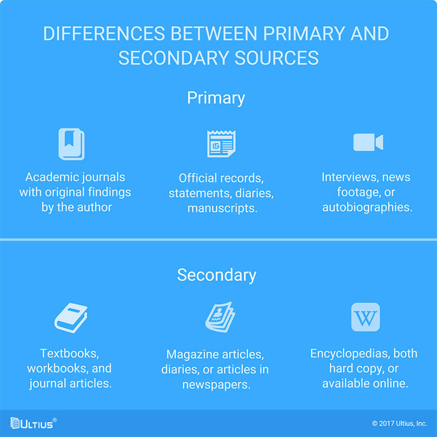 The differences between primary and secondary sources.