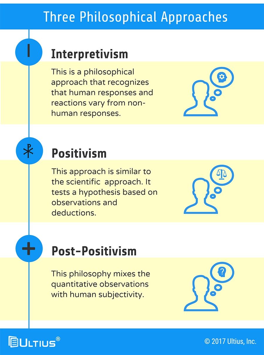 The three philosophical approaches in the methodology of a dissertation.