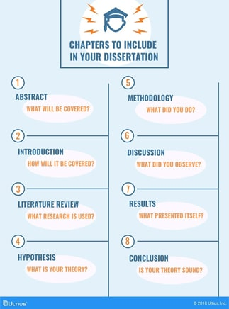 Dissertation writing services from Ultius - Chapter inclusions summarized