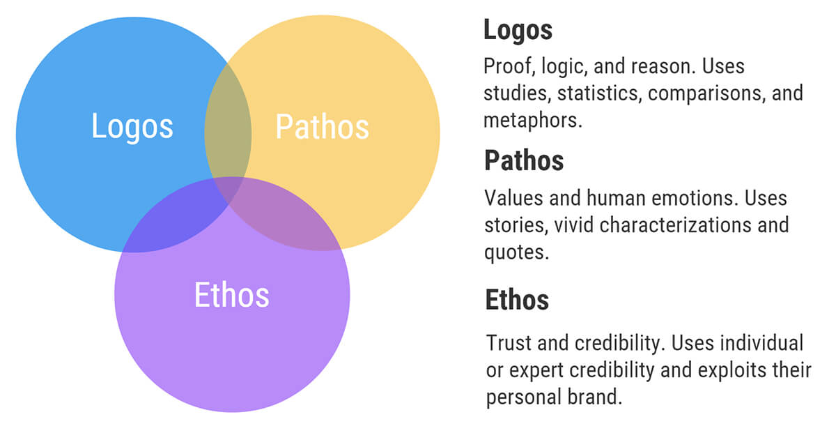 an analysis of the use of pathos ethos and logos in the article we can afford to give parents a brea For students & parents the lighter side of rhetorical questions howard: we need to ask you a question what is pathos in rhetoric.