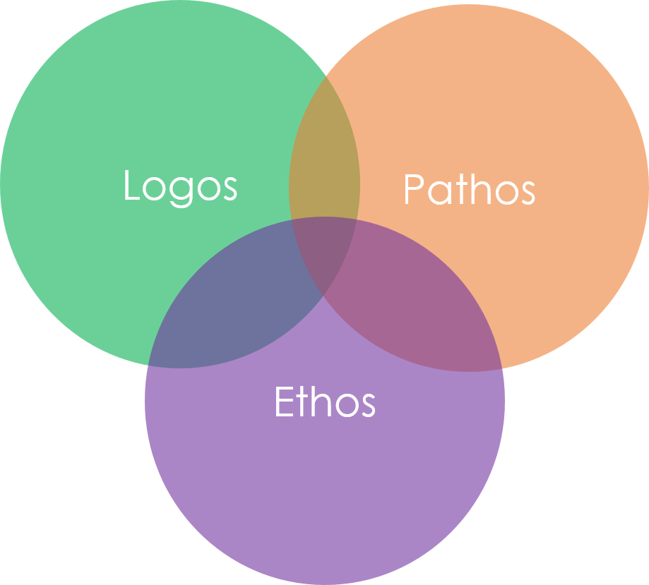 argumentative essay ethos pathos logos Whenever we write, whether it's an email to a friend or a toast for a wedding, an  english essay or a résumé, we face some kind of rhetorical situation we have a.