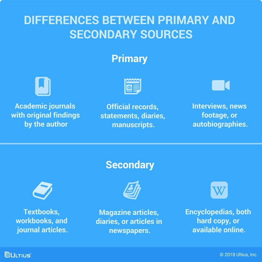Ultius | The differences between primary and secondary sources.