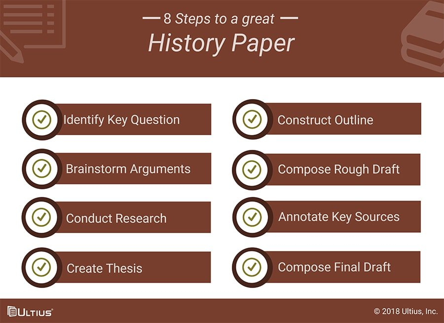 Ultius | Eight steps to a great history paper