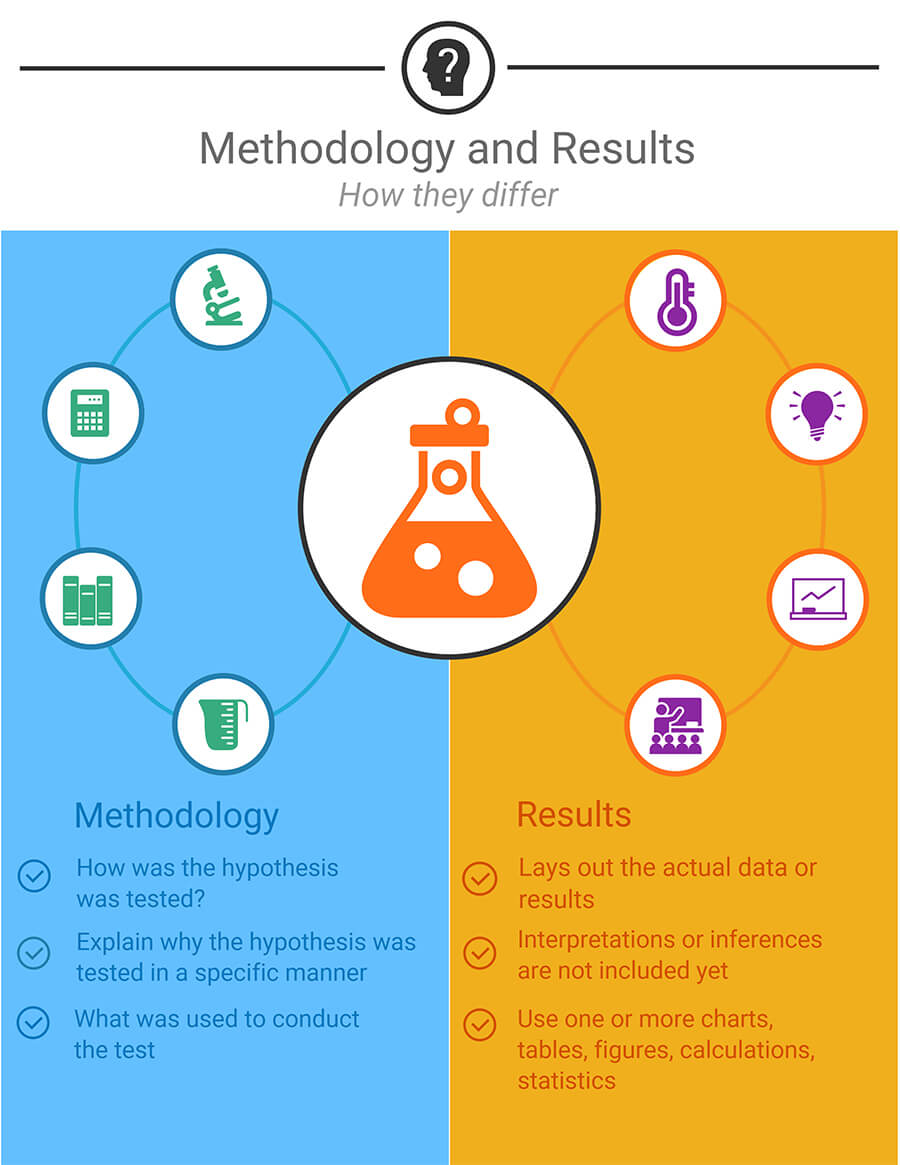Differences between methodology and results - Ultius