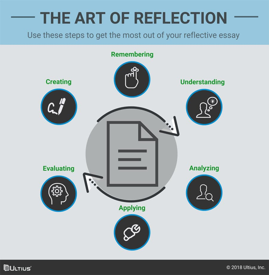The steps in the art of reflection.