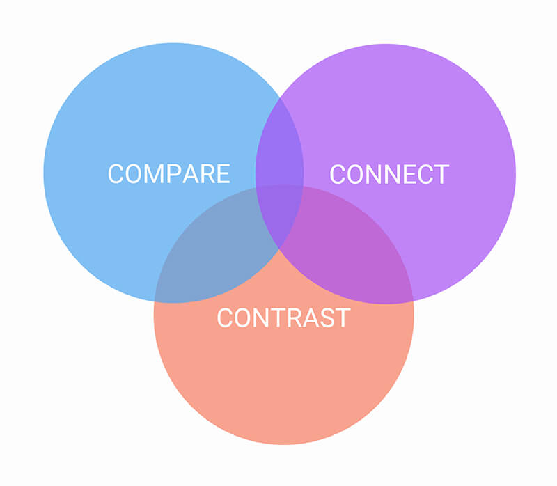 Compare, contrast, and connect