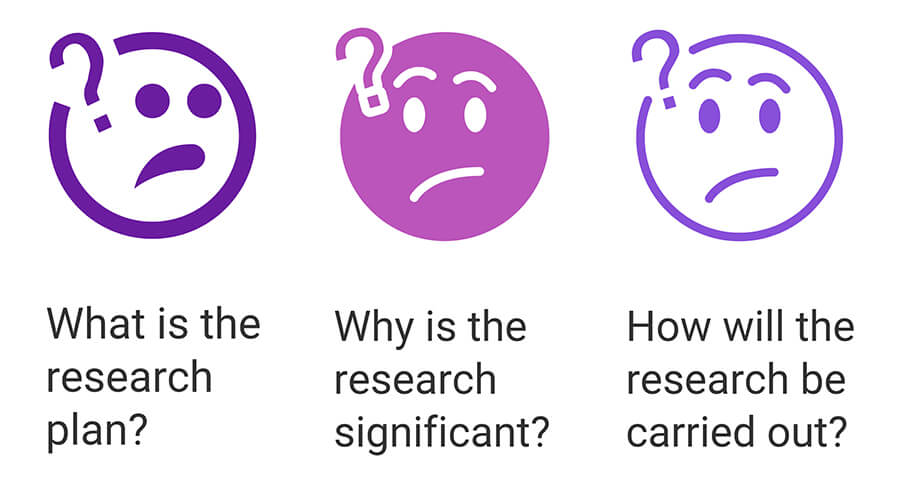 Three faces struggling with the research process